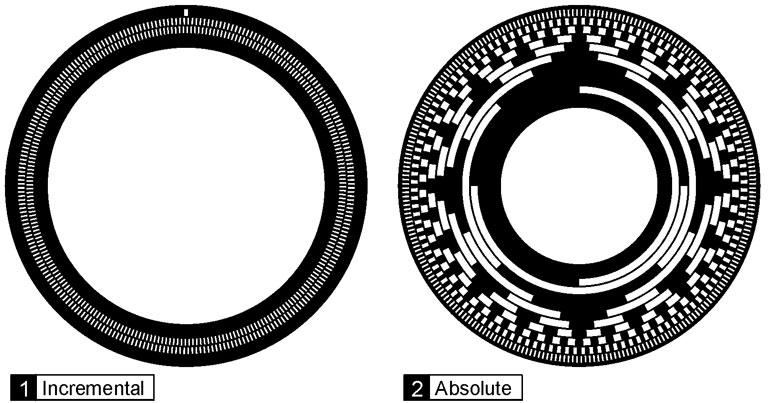 http://ksp-group.ir/media/encoder/absolute_vs_incremental_encoder_discs_0.jpg